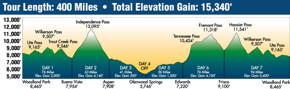 INFOGRAPHICS Web Infographic Map Elevation Diagram - Elevation map of colorado